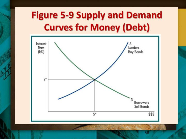 Figure 5-9 Supply and Demand Curves