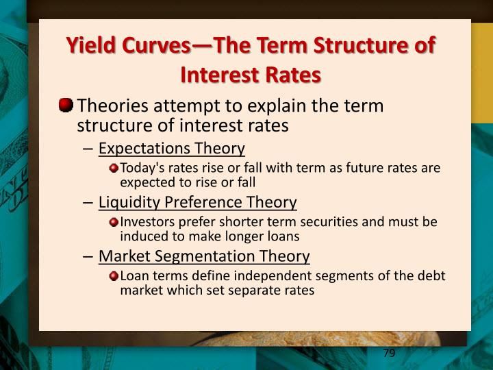 Yield Curves—The Term Structure of Interest Rates