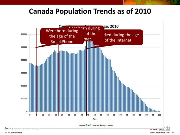Canada Population Trends as of 2010