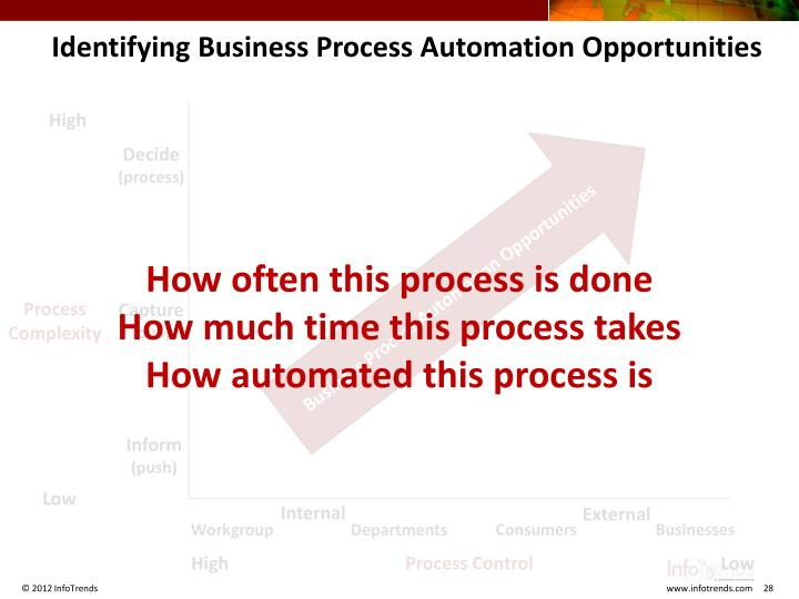 Identifying Business Process Automation Opportunities