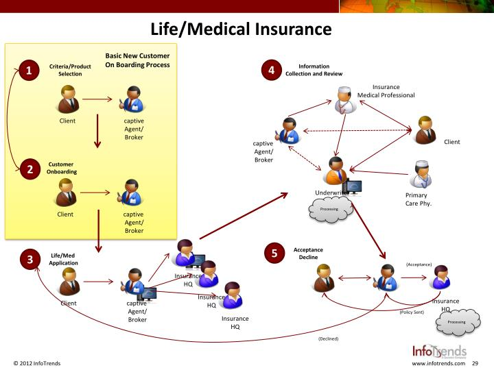 Life/Medical Insurance