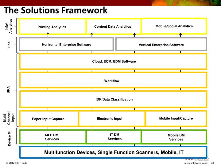 The Solutions Framework
