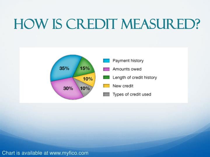 How is Credit Measured?