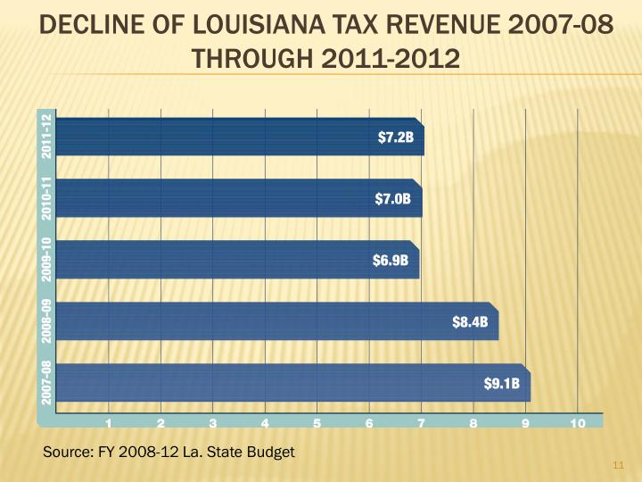 DECLINE OF Louisiana TAX REVENUE 2007-08 through 2011-2012