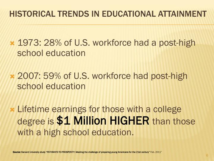 1973: 28% of U.S. workforce had a post-high school education