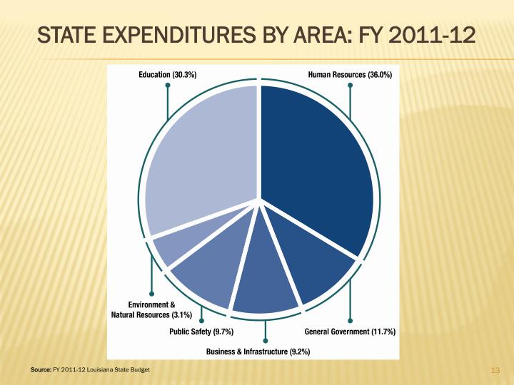 STATE EXPENDITURES BY AREA: FY 2011-12