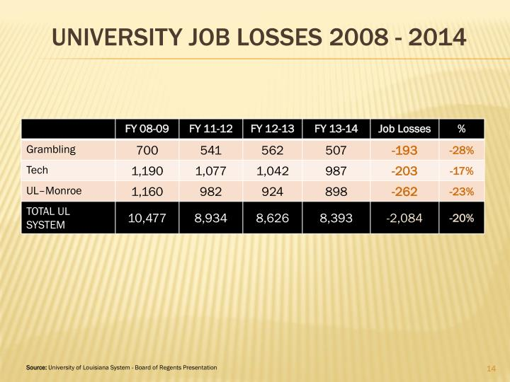 UNIVERSITY Job LOSSES 2008 - 2014