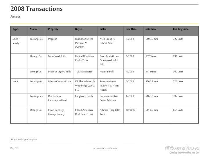2008 Transactions