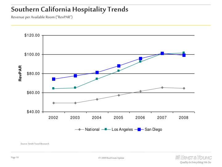 Southern California Hospitality Trends