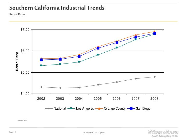 Southern California Industrial Trends