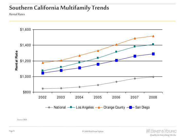 Southern California Multifamily Trends