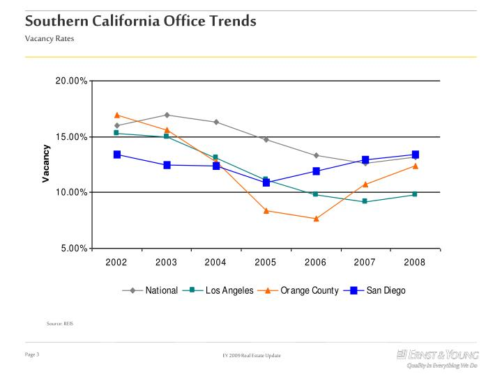 Southern California Office Trends