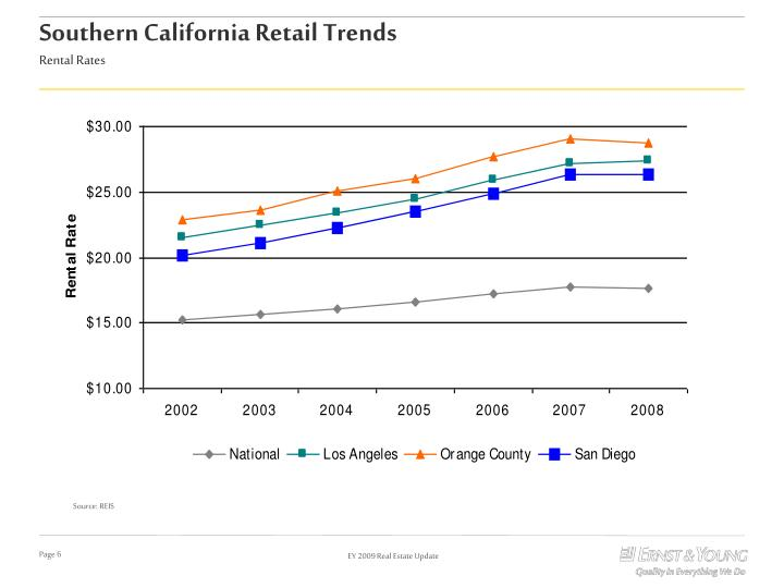 Southern California Retail Trends