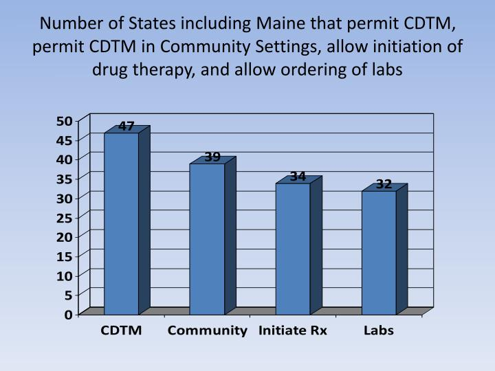 Number of States including Maine that permit CDTM, permit CDTM in Community Settings, allow initiation of drug therapy, and allow ordering of labs