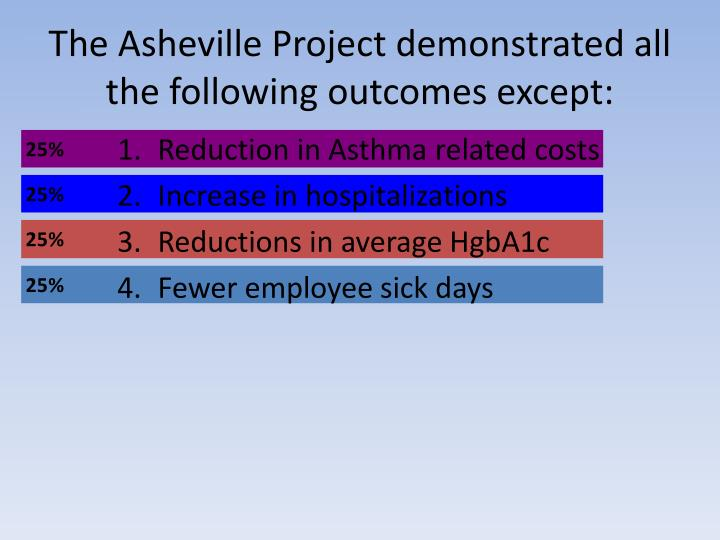The Asheville Project demonstrated all the following outcomes except: