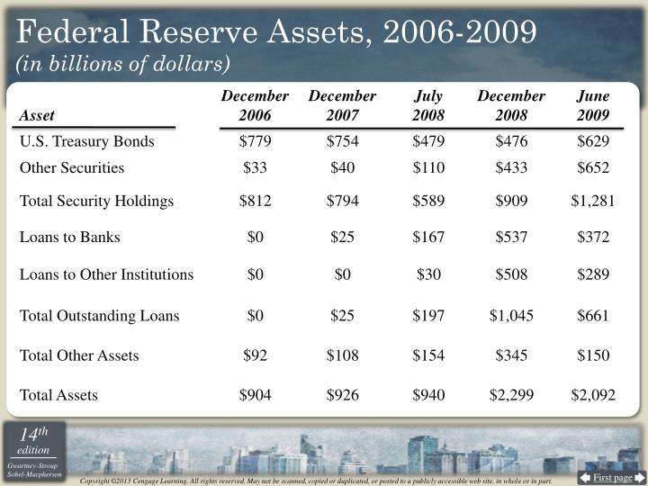 Federal Reserve Assets, 2006-2009