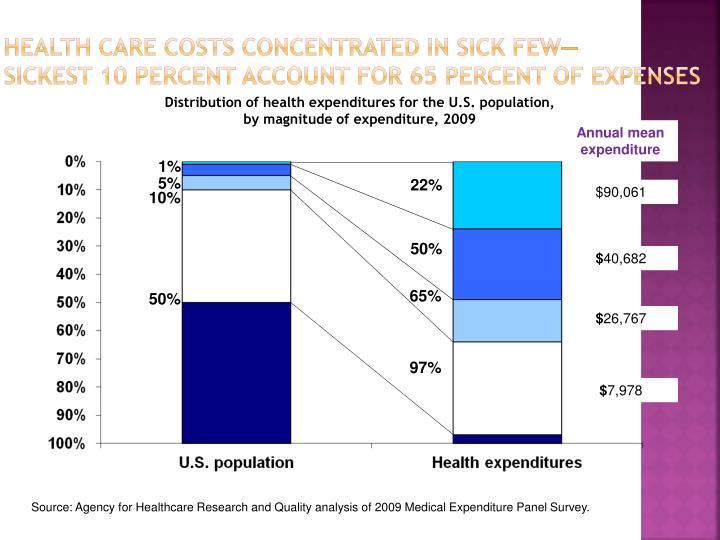 Health Care Costs Concentrated in Sick Few—