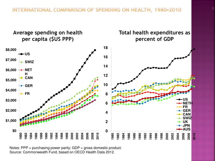 International comparison of spending on health 1980 2010