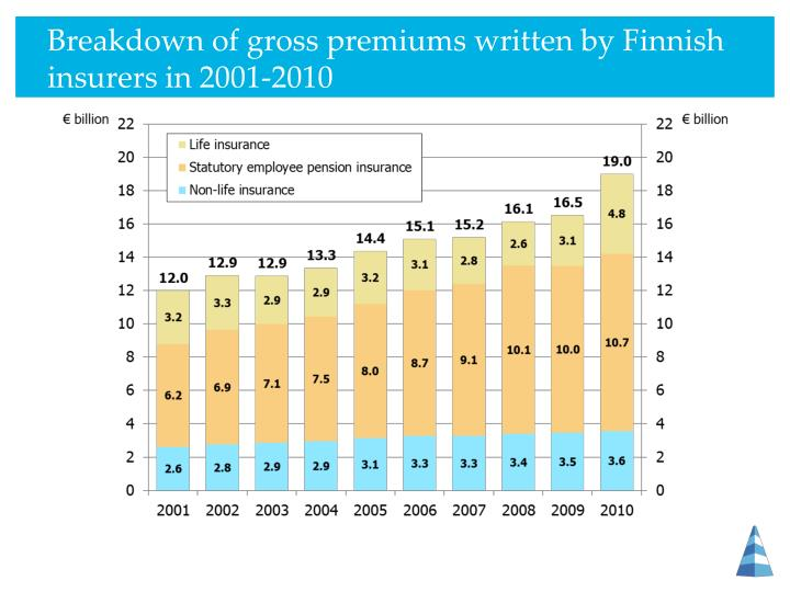 Breakdown of gross premiums written by Finnish insurers in
