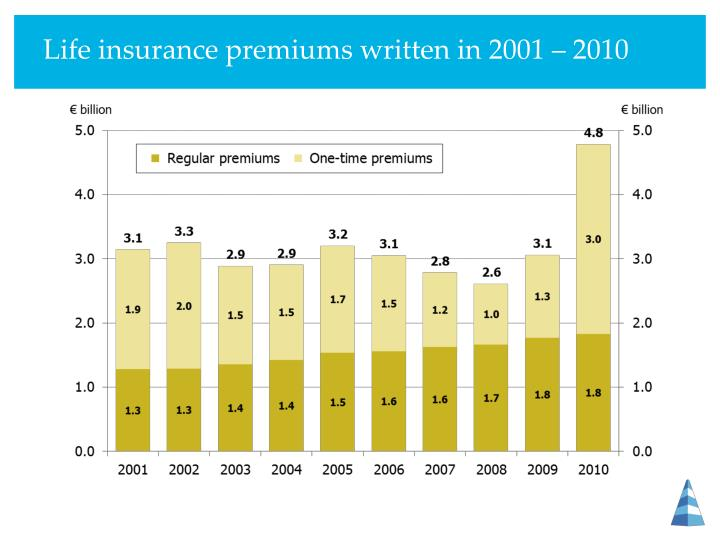 Life insurance premiums written in