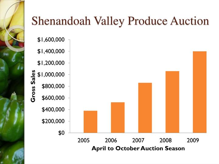 Shenandoah Valley Produce Auction