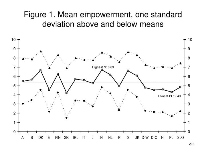 Figure 1. Mean empowerment, one standard deviation above and below