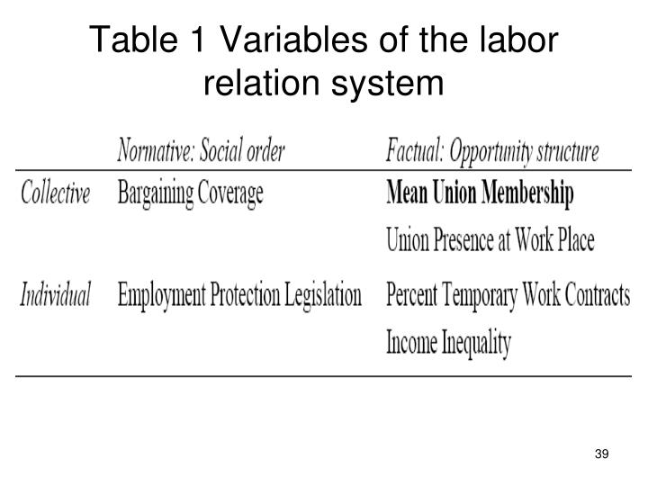 Table 1 Variables of the labor relation