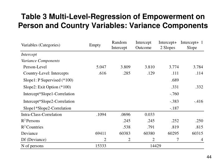Table 3 Multi-Level-Regression of Empowerment on Person and Country Variables: Variance Components