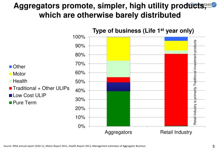 Aggregators promote, simpler, high utility products, which are otherwise barely distributed