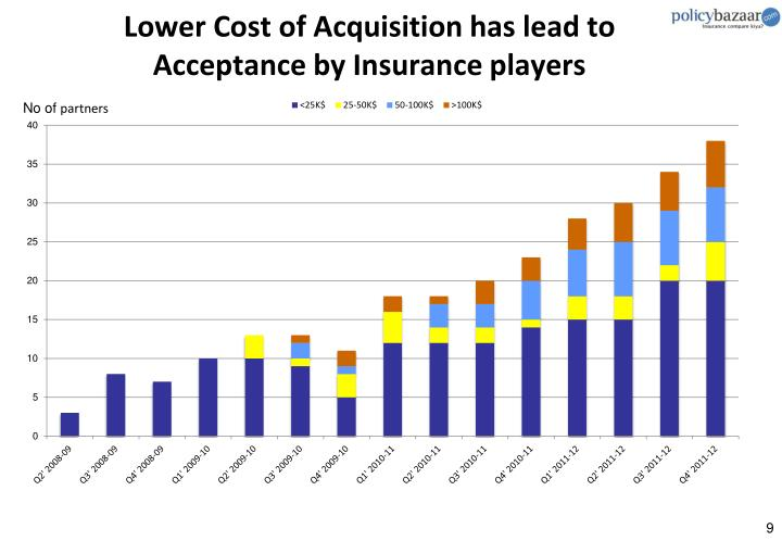 Lower Cost of Acquisition has lead to