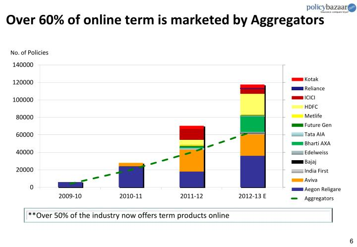 Over 60% of online term is marketed by Aggregators