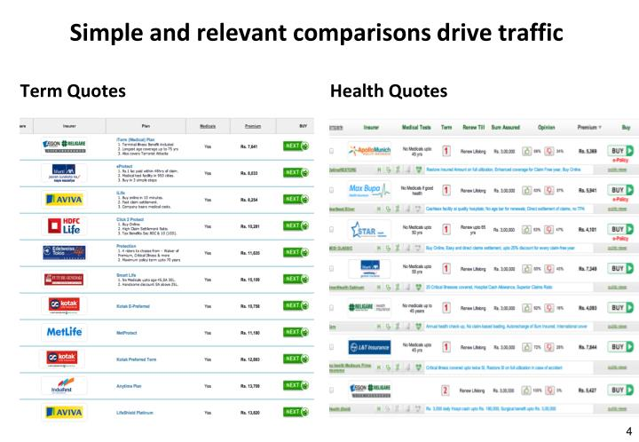 Simple and relevant comparisons drive traffic