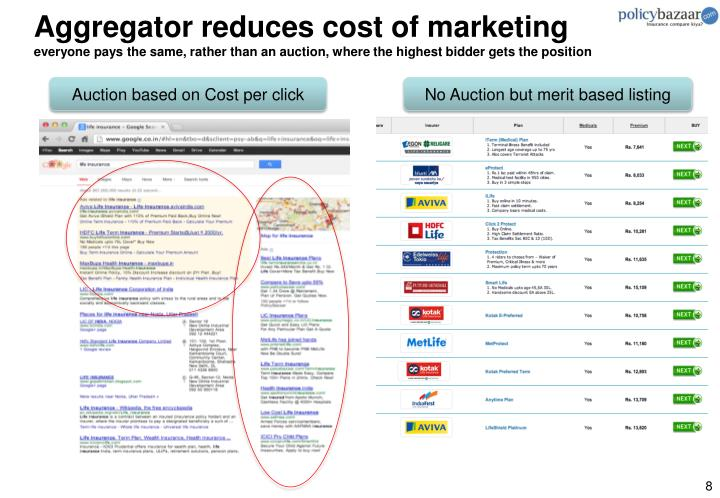 Aggregator reduces cost of marketing