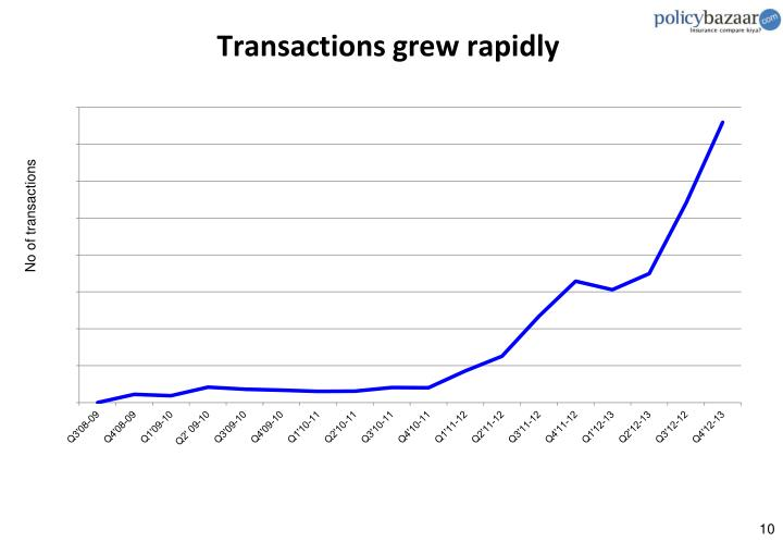 Transactions grew rapidly