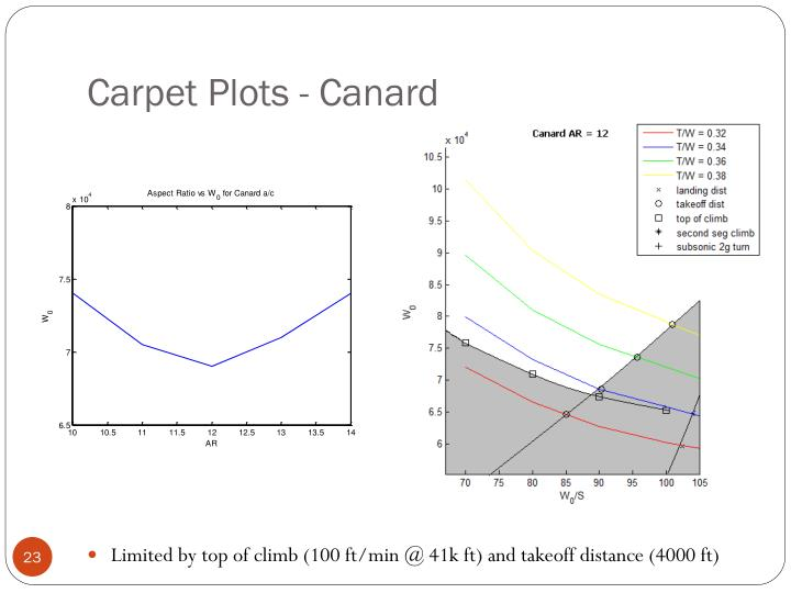 Carpet Plots - Canard