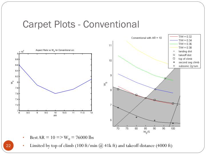 Carpet Plots - Conventional
