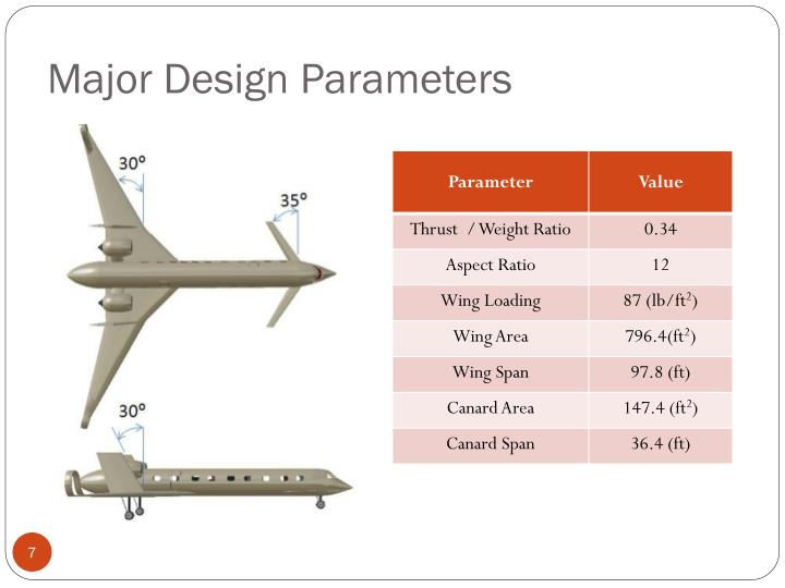 Major Design Parameters