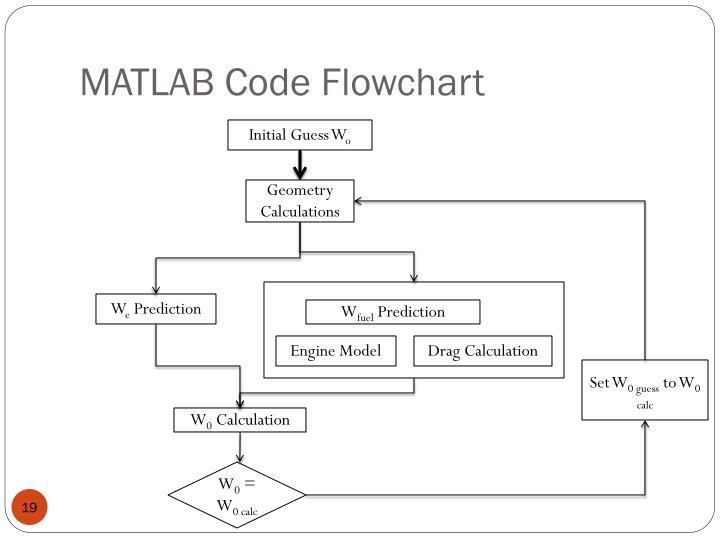 MATLAB Code Flowchart