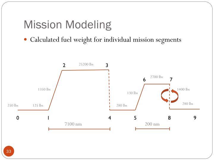 Mission Modeling