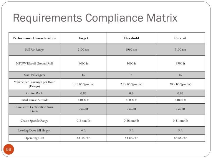 Requirements Compliance Matrix