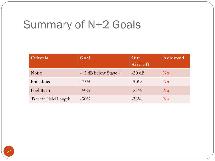 Summary of N+2 Goals