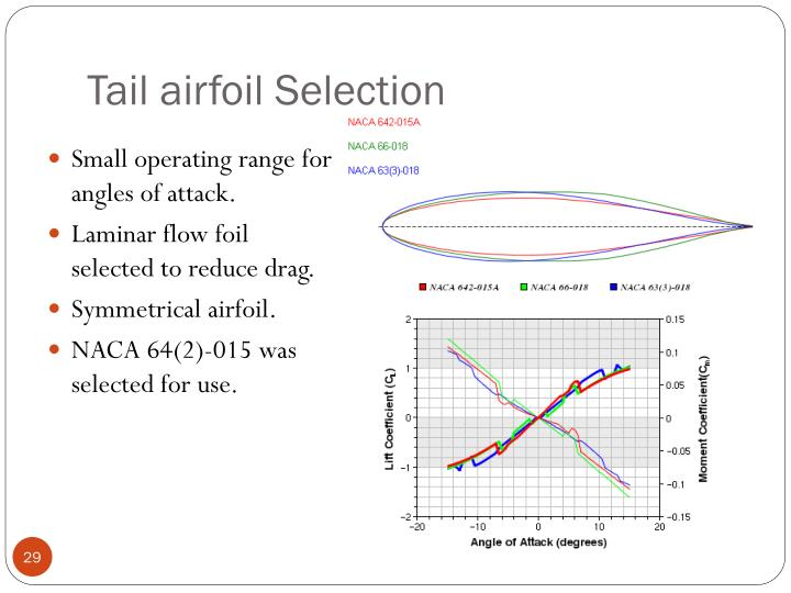 Tail airfoil Selection