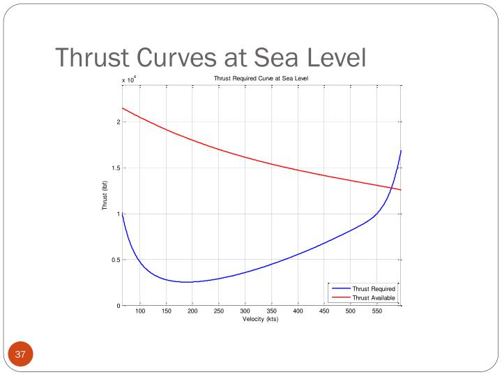 Thrust Curves at Sea Level