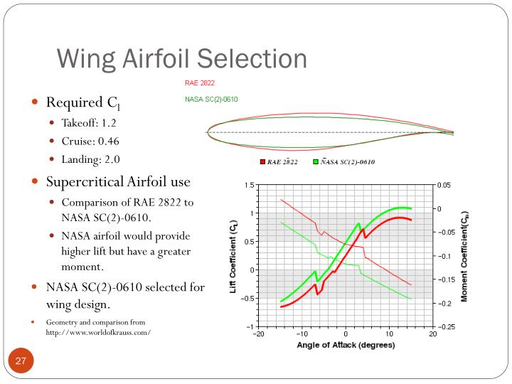 Wing Airfoil Selection