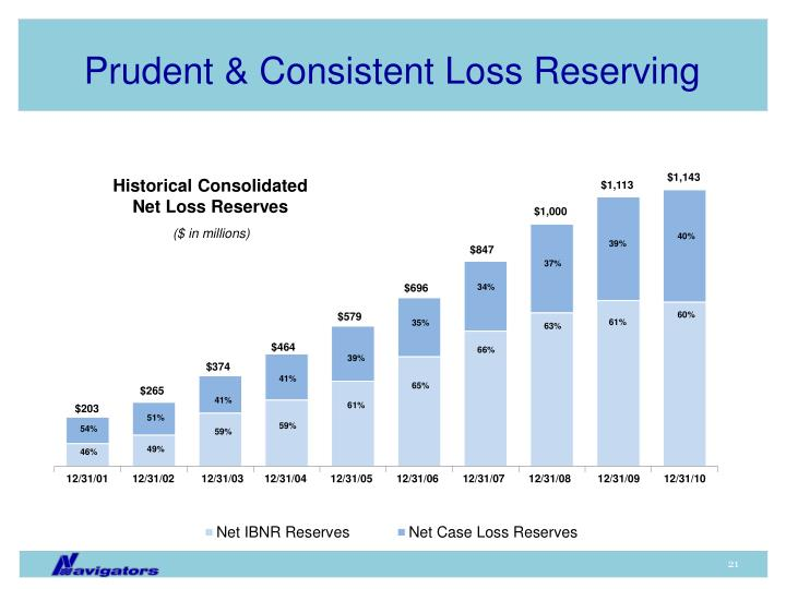 Prudent & Consistent Loss Reserving