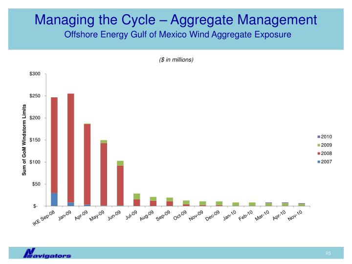 Managing the Cycle – Aggregate Management