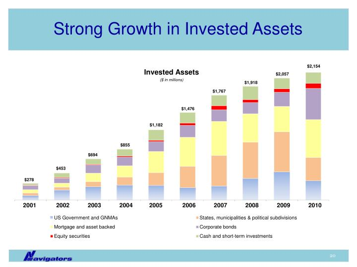Strong Growth in Invested Assets
