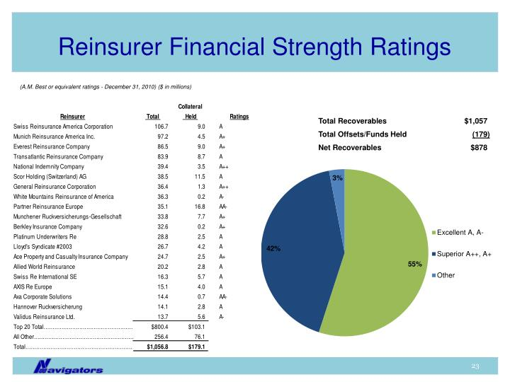 Reinsurer Financial Strength Ratings