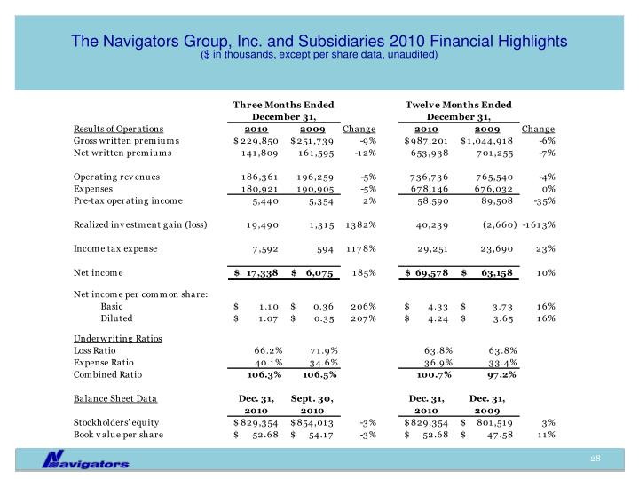The Navigators Group, Inc. and Subsidiaries