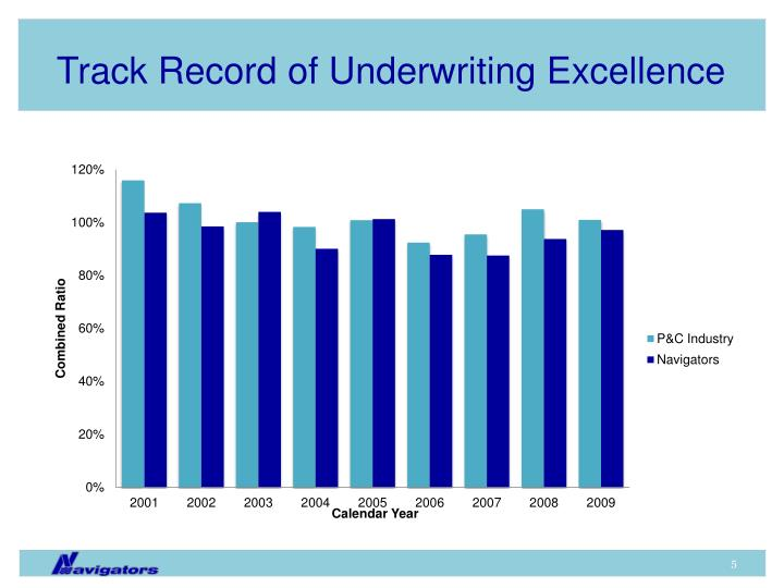 Track Record of Underwriting Excellence